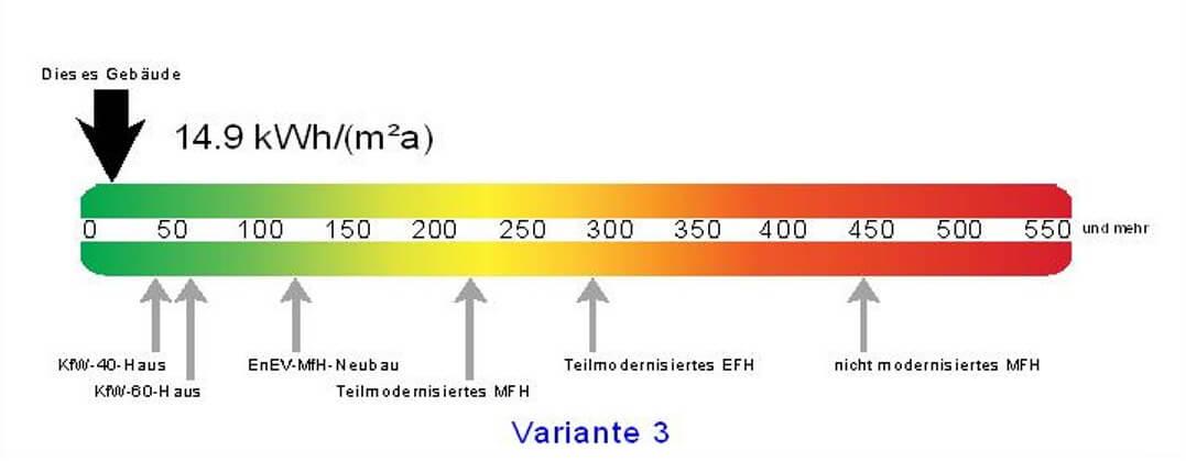 pg-lange - Passivhaus Energielabel
